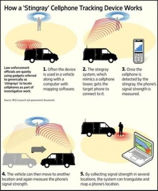 Stingray Cell Phone Tracking Device